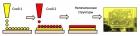 Схема струйной печати для создания электронных устройств. Рис. И. Антоновой.