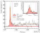 Новая частица Tcc+ проявляет себя как красный узкий пик, автор CERN