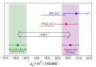 Результат измерения аномального магнитного момента мюона в Фермилаб