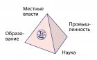 Тетраэдр СО РАН