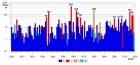 Распределение годовых максимумов высот цунами, наблюдавшихся в Мировом океане за инструментальный период (с 1900 по 2019 гг.). Цветом показан тип источника цунами: S - сейсмогенные, L - обвальные, V - вулканогенные, M - метеорологические. Для высот превышающих 50 м показаны их точные значения в метрах. ИВМиМГ СО РАН